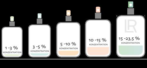 Parfümöl Konzentrationen im Vergleich